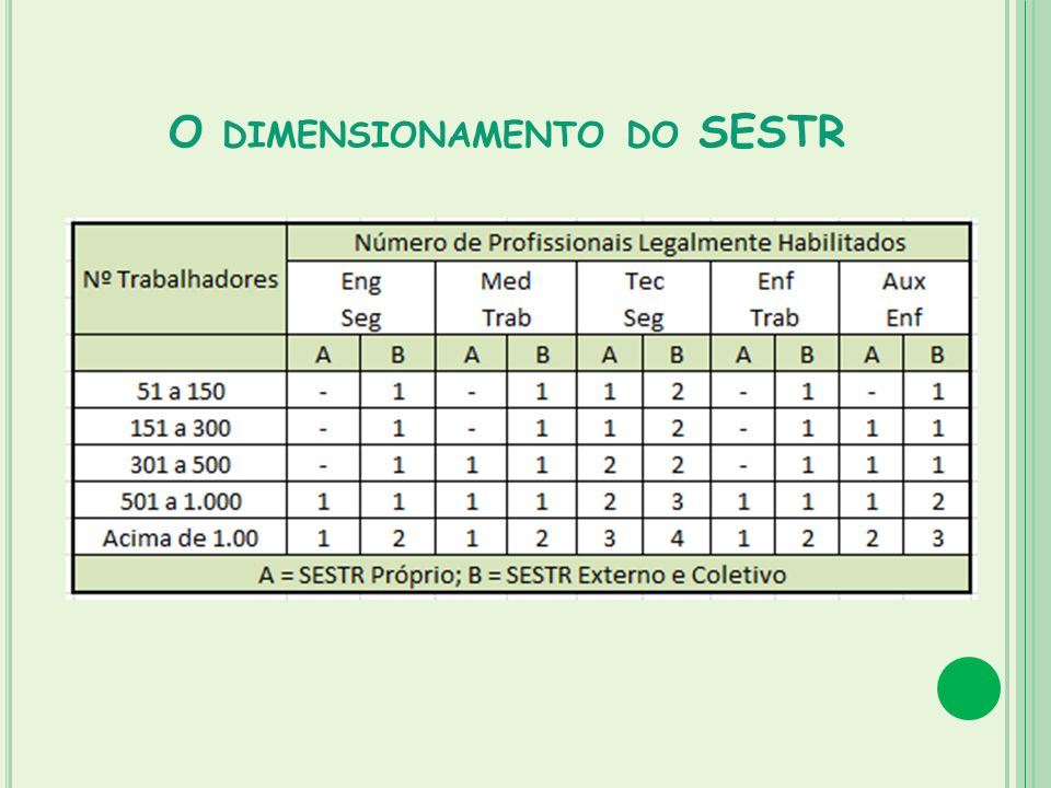 O DIMENSIONAMENTO DO SESTR
