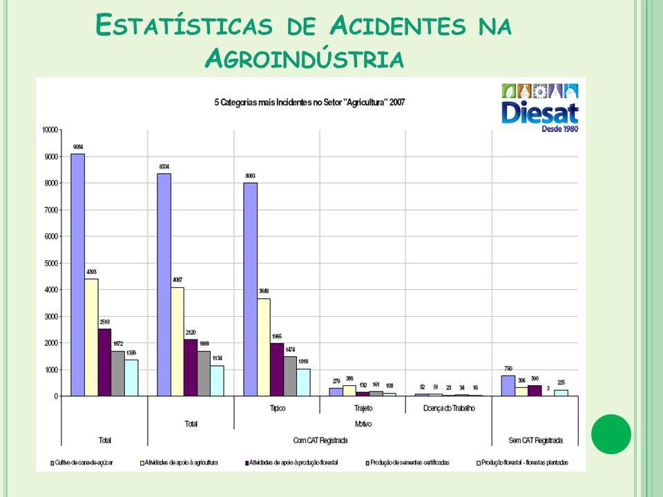 E STATÍSTICAS DE A CIDENTES NA A GROINDÚSTRIA