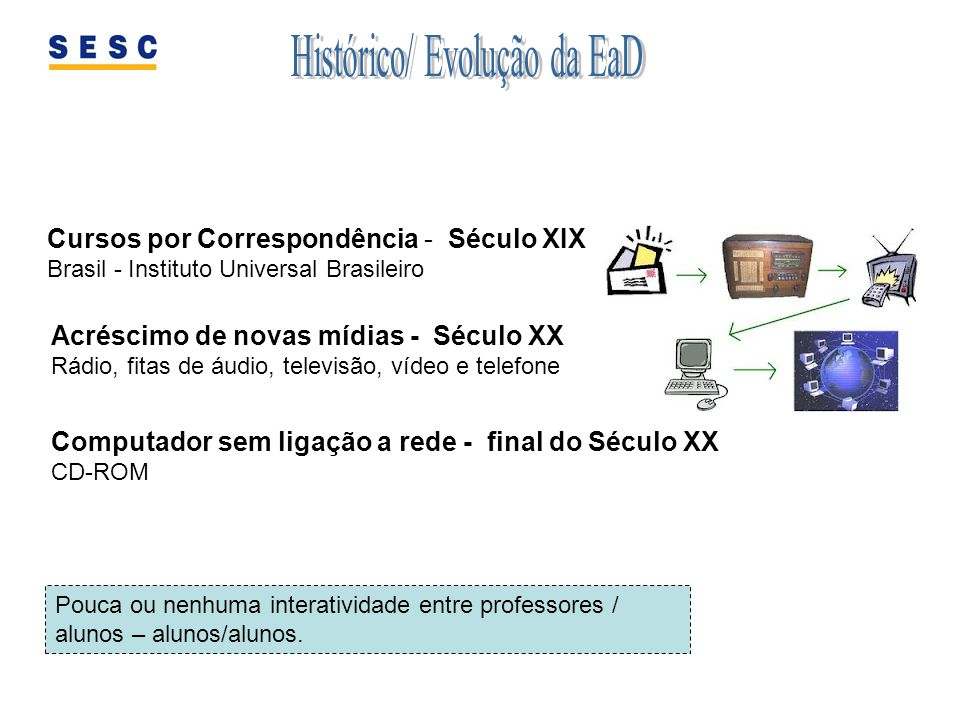 Cursos por Correspondência - Século XIX Brasil - Instituto Universal Brasileiro Acréscimo de novas mídias - Século XX Rádio, fitas de áudio, televisão