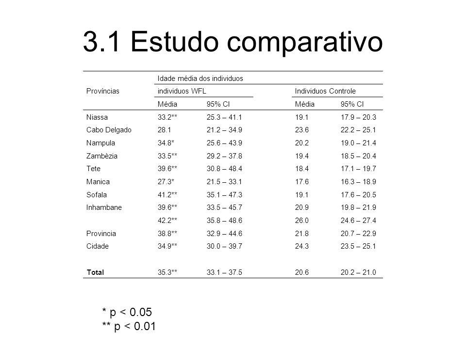 3.1 Estudo comparativo * p < 0.05 ** p < 0.01 Províncias Idade média dos individuos individuos WFLIndividuos Controle Média95% CIMédia95% CI Niassa 33.2**25.3 – 41.119.117.9 – 20.3 Cabo Delgado 28.121.2 – 34.923.622.2 – 25.1 Nampula 34.8*25.6 – 43.920.219.0 – 21.4 Zambèzia 33.5**29.2 – 37.819.418.5 – 20.4 Tete 39.6**30.8 – 48.418.417.1 – 19.7 Manica 27.3*21.5 – 33.117.616.3 – 18.9 Sofala 41.2**35.1 – 47.319.117.6 – 20.5 Inhambane 39.6**33.5 – 45.720.919.8 – 21.9 42.2**35.8 – 48.626.024.6 – 27.4 Provincia 38.8**32.9 – 44.621.820.7 – 22.9 Cidade 34.9**30.0 – 39.724.323.5 – 25.1 Total 35.3**33.1 – 37.520.620.2 – 21.0