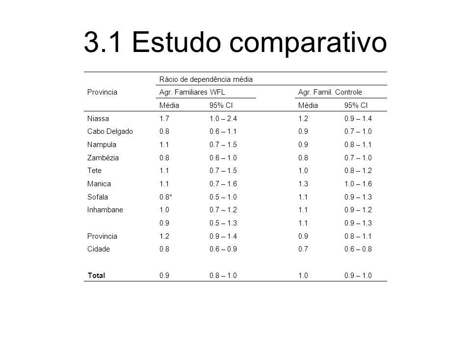 3.1 Estudo comparativo Provincia Rácio de dependência média Agr. Familiares WFLAgr. Famil. Controle Média95% CIMédia95% CI Niassa 1.71.0 – 2.41.20.9 –