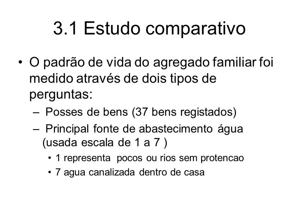 3.1 Estudo comparativo O padrão de vida do agregado familiar foi medido através de dois tipos de perguntas: – Posses de bens (37 bens registados) – Pr