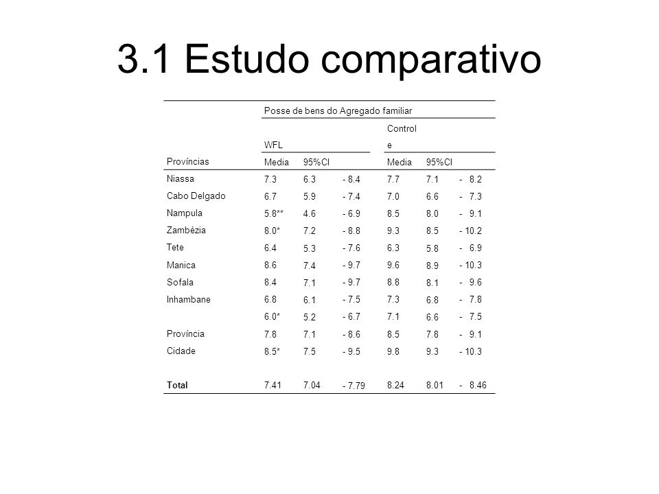 3.1 Estudo comparativo Posse de bens do Agregado familiar WFL Control e Províncias Media 95%CI Media 95%CI Niassa 7.3 6.3 - 8.47.7 7.1 - 8.2 Cabo Delgado 6.7 5.9 - 7.47.0 6.6 - 7.3 Nampula 5.8** 4.6 - 6.98.5 8.0 - 9.1 Zambèzia 8.0* 7.2 - 8.89.3 8.5 - 10.2 Tete 6.4 5.3 - 7.66.3 5.8 - 6.9 Manica 8.6 7.4 - 9.79.6 8.9 - 10.3 Sofala 8.4 7.1 - 9.78.8 8.1 - 9.6 Inhambane 6.8 6.1 - 7.57.3 6.8 - 7.8 6.0* 5.2 - 6.77.1 6.6 - 7.5 Província 7.8 7.1 - 8.68.5 7.8 - 9.1 Cidade 8.5* 7.5 - 9.59.8 9.3 - 10.3 Total7.417.04 - 7.79 8.248.01- 8.46