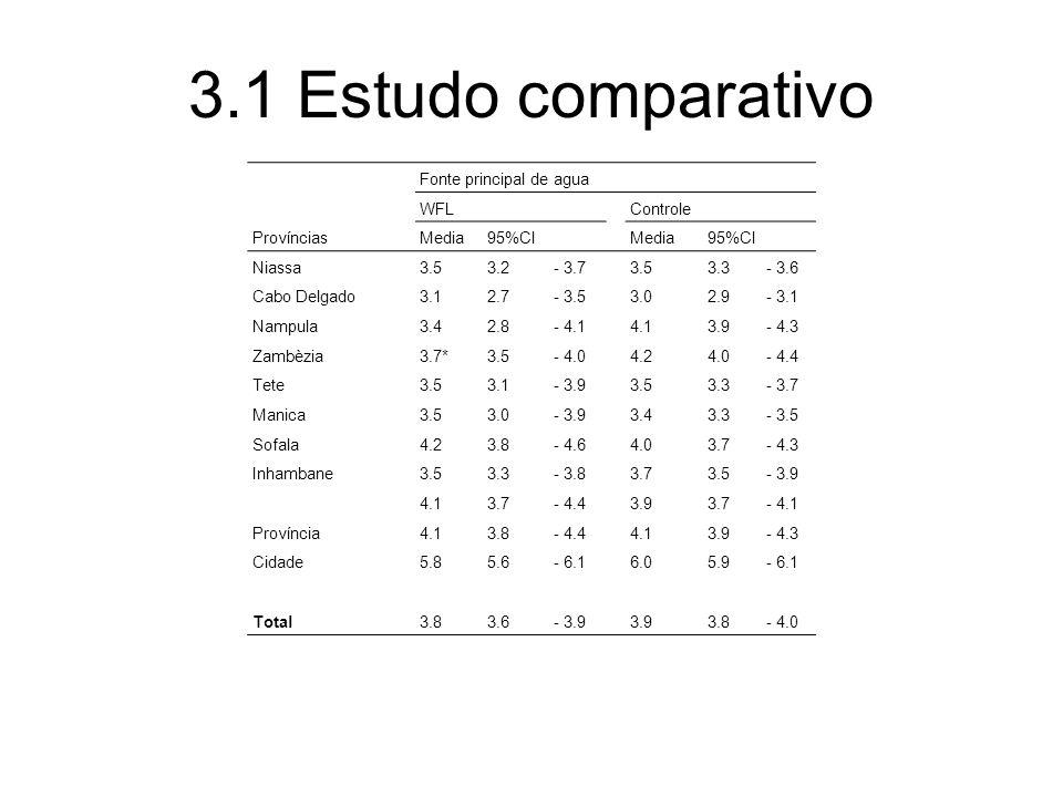 3.1 Estudo comparativo Fonte principal de agua WFLControle Províncias Media95%CIMedia95%CI Niassa 3.53.2- 3.73.53.3 - 3.6 Cabo Delgado 3.12.7- 3.53.02.9 - 3.1 Nampula 3.42.8- 4.14.13.9 - 4.3 Zambèzia 3.7*3.5- 4.04.24.0 - 4.4 Tete 3.53.1- 3.93.53.3 - 3.7 Manica 3.53.0- 3.93.43.3 - 3.5 Sofala 4.23.8- 4.64.03.7 - 4.3 Inhambane 3.53.3- 3.83.73.5 - 3.9 4.13.7- 4.43.93.7 - 4.1 Província 4.13.8- 4.44.13.9 - 4.3 Cidade 5.85.6- 6.16.05.9 - 6.1 Total 3.83.6- 3.93.93.8 - 4.0