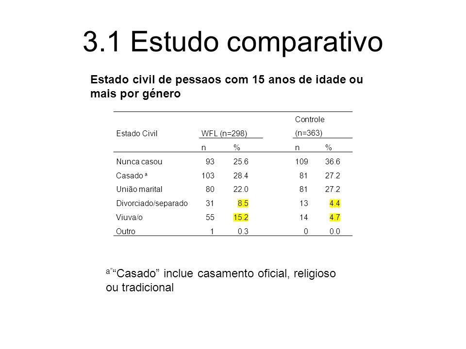 3.1 Estudo comparativo Estado Civil WFL (n=298) Controle (n=363) n%n% Nunca casou 9325.610936.6 Casado a 10328.4 8127.2 União marital 8022.0 8127.2 Di
