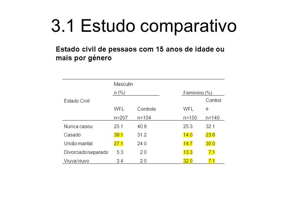 3.1 Estudo comparativo Estado civil de pessaos com 15 anos de idade ou mais por género Estado Civil Masculin o (%)Feminino (%) WFLControleWFL Control e n=207n=154n=150n=140 Nunca casou25.140.925.332.1 Casado39.131.214.023.6 União marital27.124.014.730.0 Divorciado/separado 5.3 2.013.3 7.1 Viuva/viuvo 3.4 2.032.0 7.1