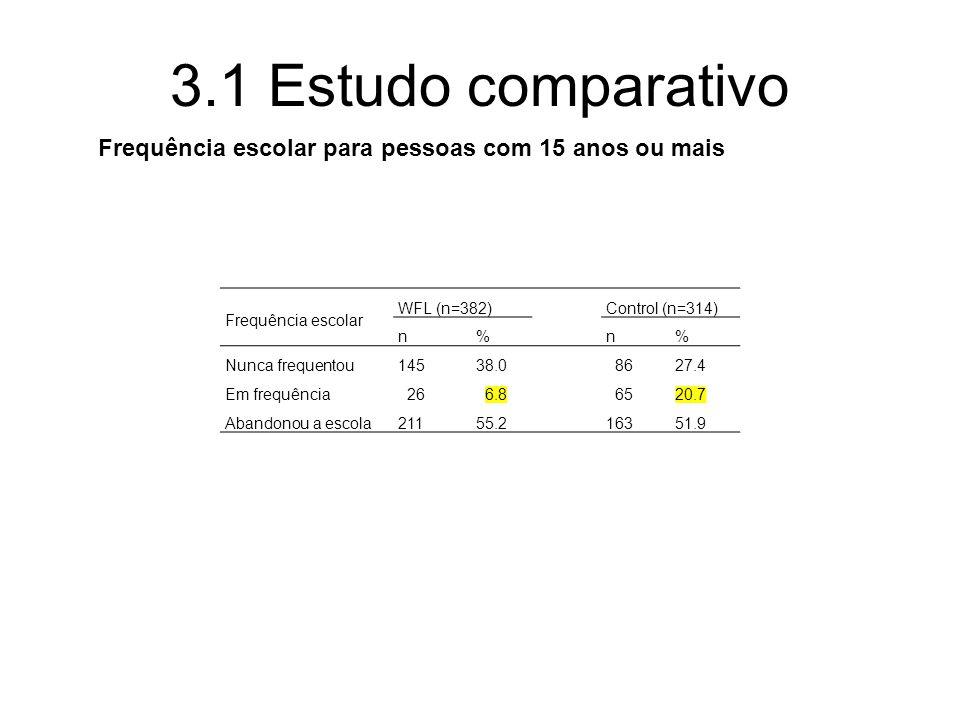 3.1 Estudo comparativo Frequência escolar para pessoas com 15 anos ou mais Frequência escolar WFL (n=382)Control (n=314) n%n% Nunca frequentou14538.0 8627.4 Em frequência 26 6.8 6520.7 Abandonou a escola21155.216351.9