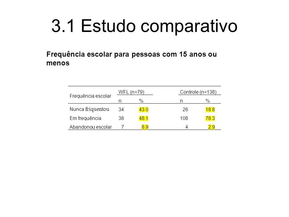 Frequência escolar para pessoas com 15 anos ou menos Frequência escolar WFL (n=79)Controle (n=138) n%n% Nunca friquentou 3443.0 2618.8 Em frequência3848.110878.3 Abandonou escolar 7 8.9 4 2.9