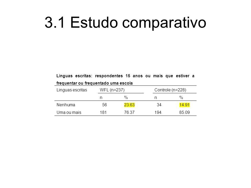 3.1 Estudo comparativo Línguas escritas: respondentes 15 anos ou mais que estiver a frequentar ou frequentado uma escola Linguas escritasWFL (n=237)Controle (n=228) n%n% Nenhuma 5623.63 3414.91 Uma ou mais18176.3719485.09