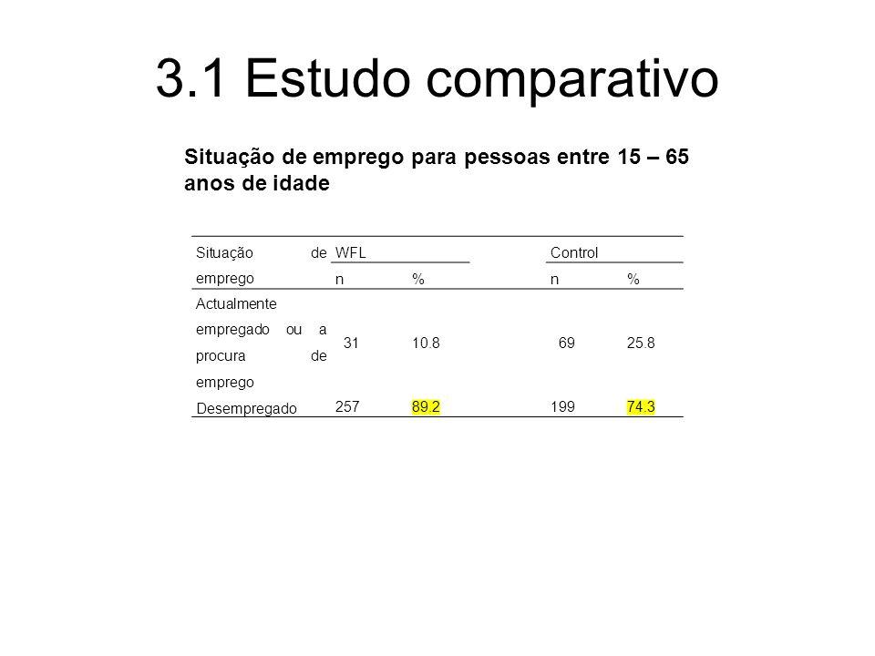 3.1 Estudo comparativo Situação de emprego WFLControl n%n% Actualmente empregado ou a procura de emprego 3110.8 6925.8 Desempregado 25789.219974.3 Situação de emprego para pessoas entre 15 – 65 anos de idade
