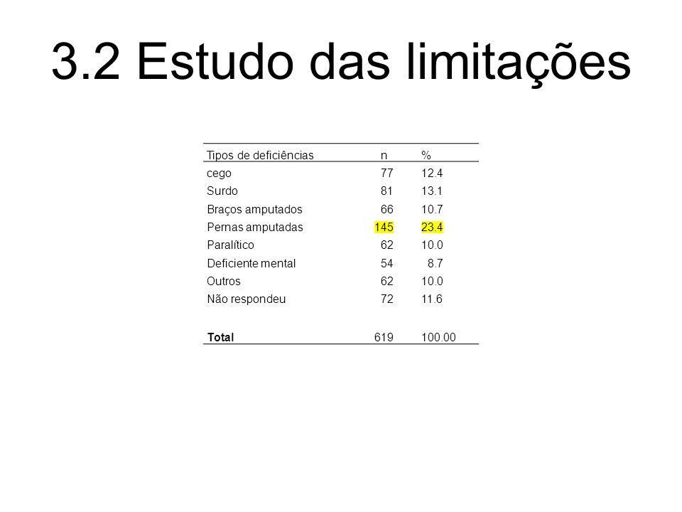Tipos de deficiências n% cego 7712.4 Surdo 8113.1 Braços amputados 6610.7 Pernas amputadas14523.4 Paralítico 6210.0 Deficiente mental 54 8.7 Outros 6210.0 Não respondeu 7211.6 Total619100.00