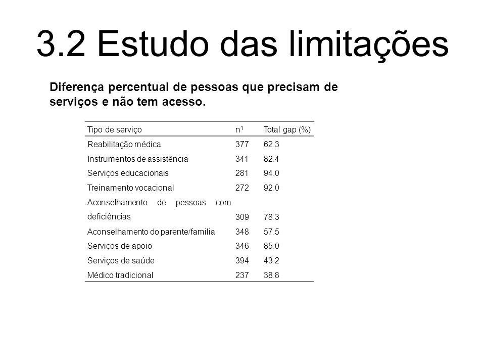Diferença percentual de pessoas que precisam de serviços e não tem acesso. Tipo de serviçon1n1 Total gap (%) Reabilitação médica37762.3 Instrumentos d