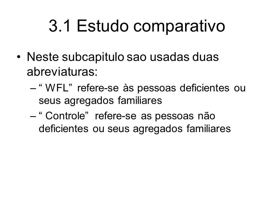 3.1 Estudo comparativo Neste subcapitulo sao usadas duas abreviaturas: – WFL refere-se às pessoas deficientes ou seus agregados familiares – Controle refere-se as pessoas não deficientes ou seus agregados familiares