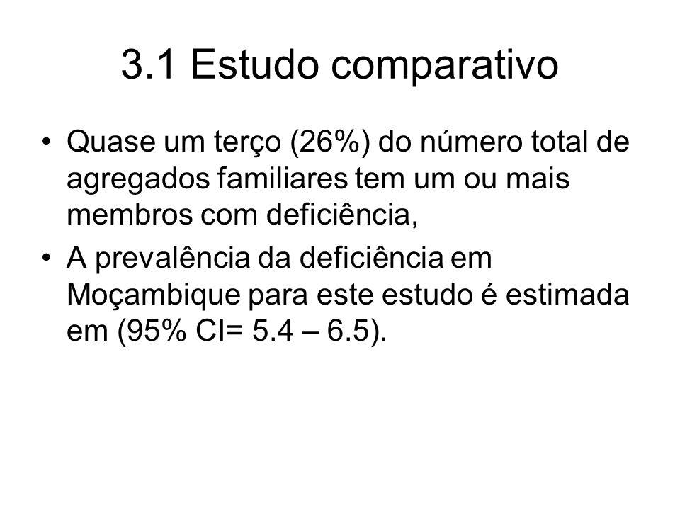 3.1 Estudo comparativo Quase um terço (26%) do número total de agregados familiares tem um ou mais membros com deficiência, A prevalência da deficiência em Moçambique para este estudo é estimada em (95% CI= 5.4 – 6.5).