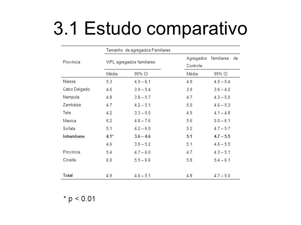 3.1 Estudo comparativo Província Tamanho de agregados Familiares WFL agregados familiares Agregados familiares de Controle Média95% CIMédia95% CI Niassa 5.34.5 – 6.14.94.5 – 5.4 Cabo Delgado 4.63.9 – 5.43.93.6 – 4.2 Nampula 4.83.8 – 5.74.74.3 – 5.0 Zambézia 4.74.2 – 5.15.04.6 – 5.3 Tete 4.23.3 – 5.04.54.1 – 4.8 Manica 6.24.8 – 7.65.65.0 – 6.1 Sofala 5.14.2 – 6.05.24.7 – 5.7 Inhambane 4.1*3.6 – 4.65.14.7 – 5.5 4.63.9 – 5.25.14.6 – 5.5 Província 5.44.7 – 6.04.74.3 – 5.1 Cicada 6.05.5 – 6.65.85.4 – 6.1 Total 4.94.6 – 5.14.84.7 – 5.0 * p < 0.01