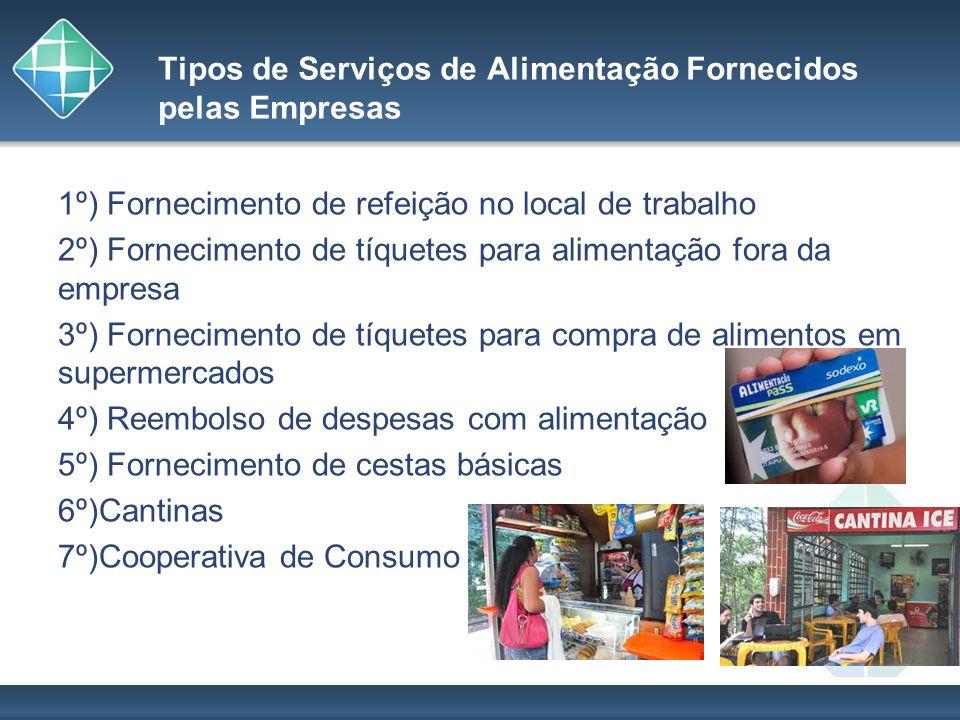 Tipos de Serviços de Alimentação Fornecidos pelas Empresas 1º) Fornecimento de refeição no local de trabalho 2º) Fornecimento de tíquetes para aliment