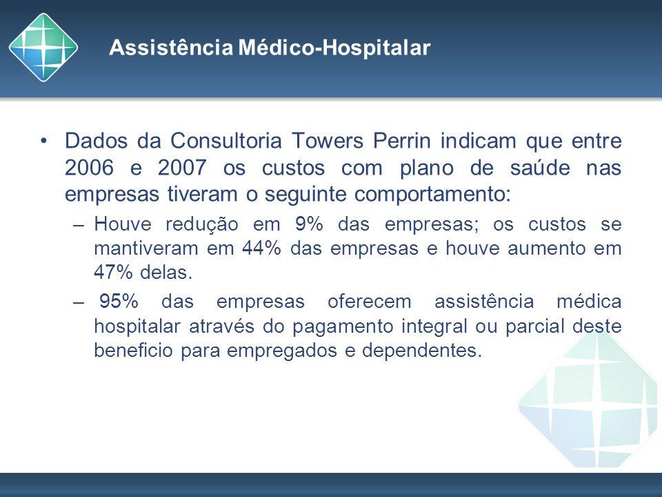 Assistência Médico-Hospitalar Dados da Consultoria Towers Perrin indicam que entre 2006 e 2007 os custos com plano de saúde nas empresas tiveram o seg