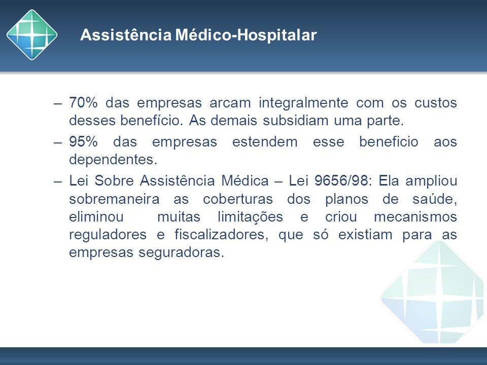 Assistência Médico-Hospitalar –70% das empresas arcam integralmente com os custos desses benefício. As demais subsidiam uma parte. –95% das empresas e