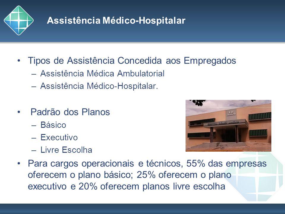 Assistência Médico-Hospitalar Tipos de Assistência Concedida aos Empregados –Assistência Médica Ambulatorial –Assistência Médico-Hospitalar. Padrão do