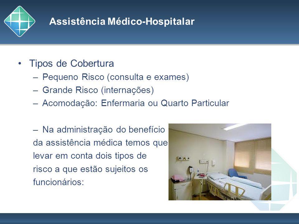Assistência Médico-Hospitalar Tipos de Cobertura –Pequeno Risco (consulta e exames) –Grande Risco (internações) –Acomodação: Enfermaria ou Quarto Part