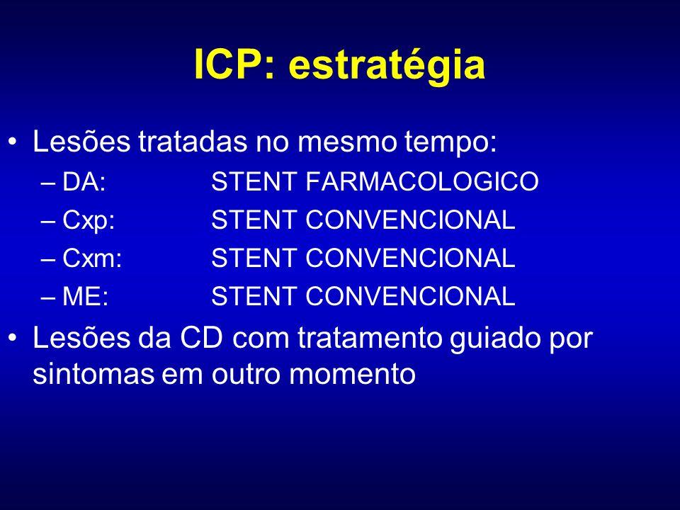 Lesões tratadas no mesmo tempo: –DA: STENT FARMACOLOGICO –Cxp: STENT CONVENCIONAL –Cxm: STENT CONVENCIONAL –ME: STENT CONVENCIONAL Lesões da CD com tr