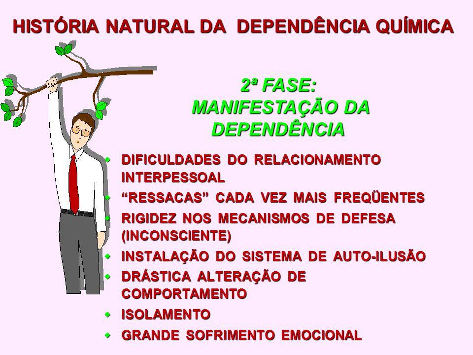 DEPENDÊNCIA FÍSICA (NÃO FUNCIONA MAIS SEM O QUÍMICO) DEPENDÊNCIA FÍSICA (NÃO FUNCIONA MAIS SEM O QUÍMICO) NECESSIDADE DE MANTER PERMANENTEMENTE CERTA QUANTIDADE DO QUÍMICO NO ORGANISMO PARA EVITAR ABSTINÊNCIA NECESSIDADE DE MANTER PERMANENTEMENTE CERTA QUANTIDADE DO QUÍMICO NO ORGANISMO PARA EVITAR ABSTINÊNCIA DELÍRIOS DE CIÚMES DELÍRIOS DE CIÚMES LAPSOS MAIS FREQÜENTES E AMPLOS LAPSOS MAIS FREQÜENTES E AMPLOS ALUCINAÇÕES ALUCINAÇÕES HISTÓRIA NATURAL DA DEPENDÊNCIA QUÍMICA 3ª FASE: ADICÇÃO TOTAL