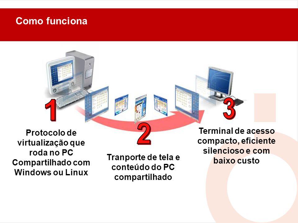 Como funciona Terminal de acesso compacto, eficiente silencioso e com baixo custo Protocolo de virtualização que roda no PC Compartilhado com Windows