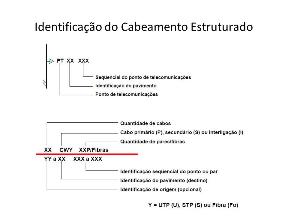 Identificação do Cabeamento Estruturado
