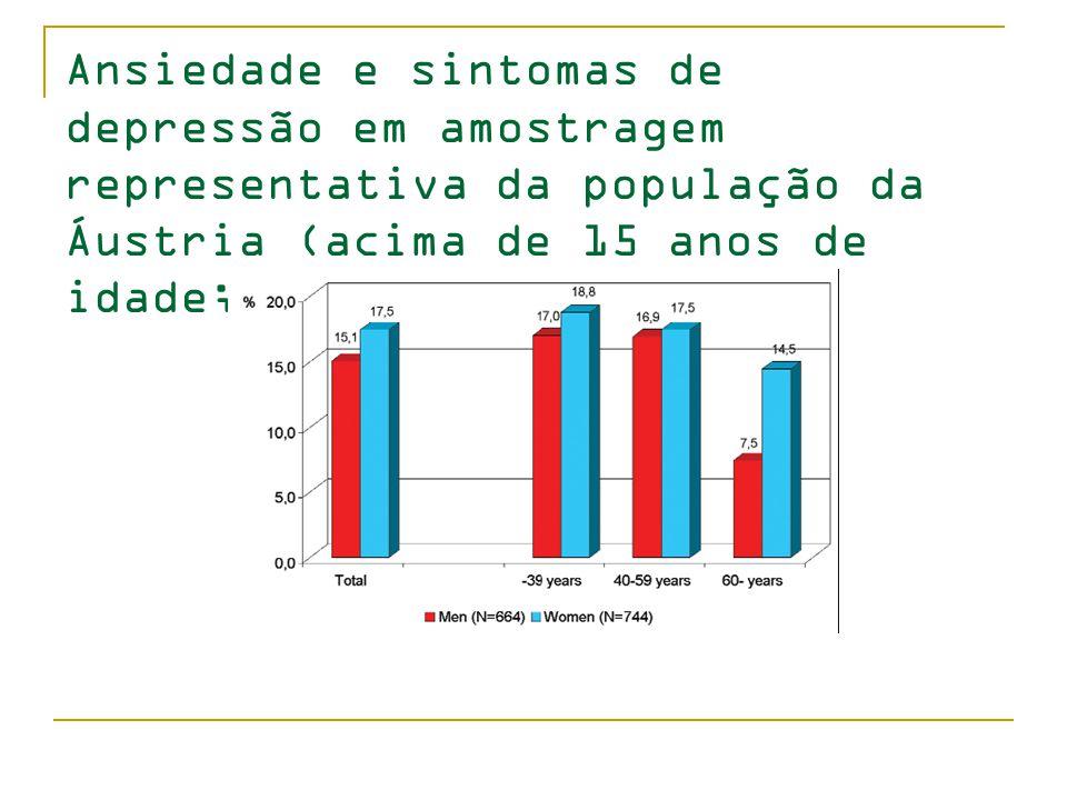 Ansiedade e sintomas de depressão em amostragem representativa da população da Áustria (acima de 15 anos de idade; N = 1,408)