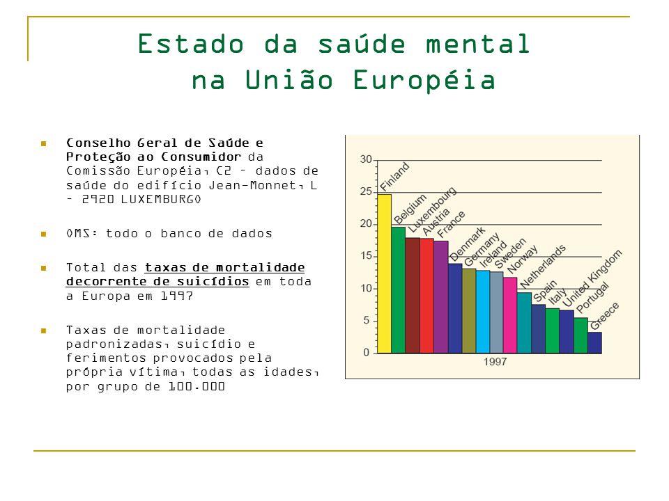 Estado da saúde mental na União Européia Conselho Geral de Saúde e Proteção ao Consumidor da Comissão Européia, C2 – dados de saúde do edifício Jean-Monnet, L – 2920 LUXEMBURGO OMS: todo o banco de dados Total das taxas de mortalidade decorrente de suicídios em toda a Europa em 1997 Taxas de mortalidade padronizadas, suicídio e ferimentos provocados pela própria vítima, todas as idades, por grupo de 100.000