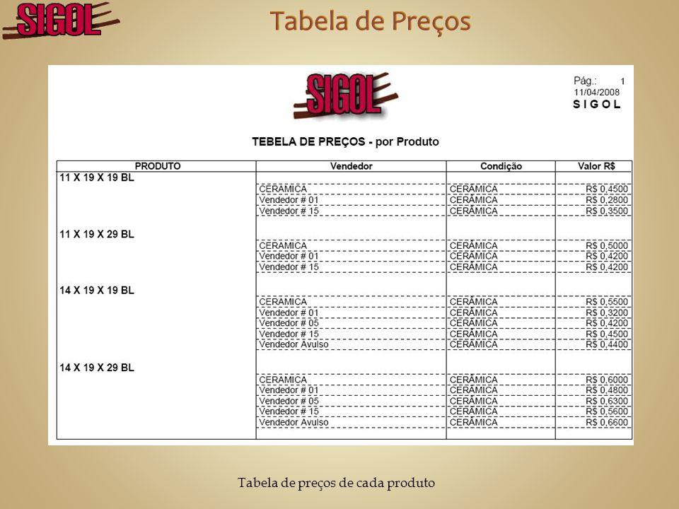 Relação de todos os produtos comercializados proporcionais ao tijolo 20 x 20