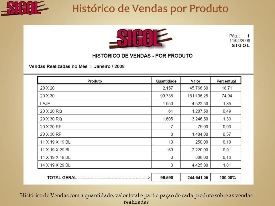 Tabela de preços de cada produto