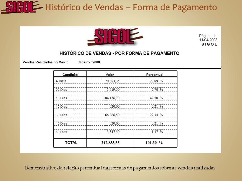 Histórico de Vendas com a quantidade, valor total e participação de cada produto sobre as vendas realizadas