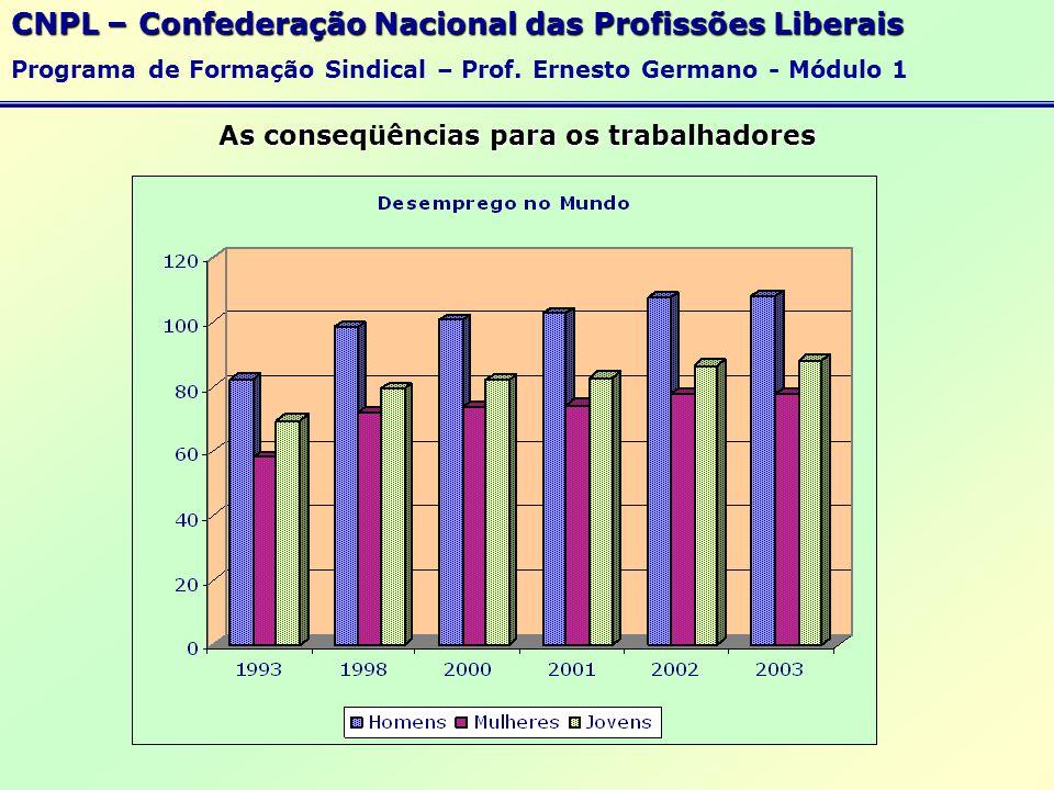 As conseqüências para os trabalhadores O Desemprego Jamais foi tão alta a quantidade de trabalhadores desempregados ou subempregados em todo o mundo...