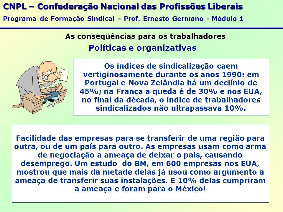 As conseqüências para os trabalhadores CNPL – Confederação Nacional das Profissões Liberais Programa de Formação Sindical – Prof.
