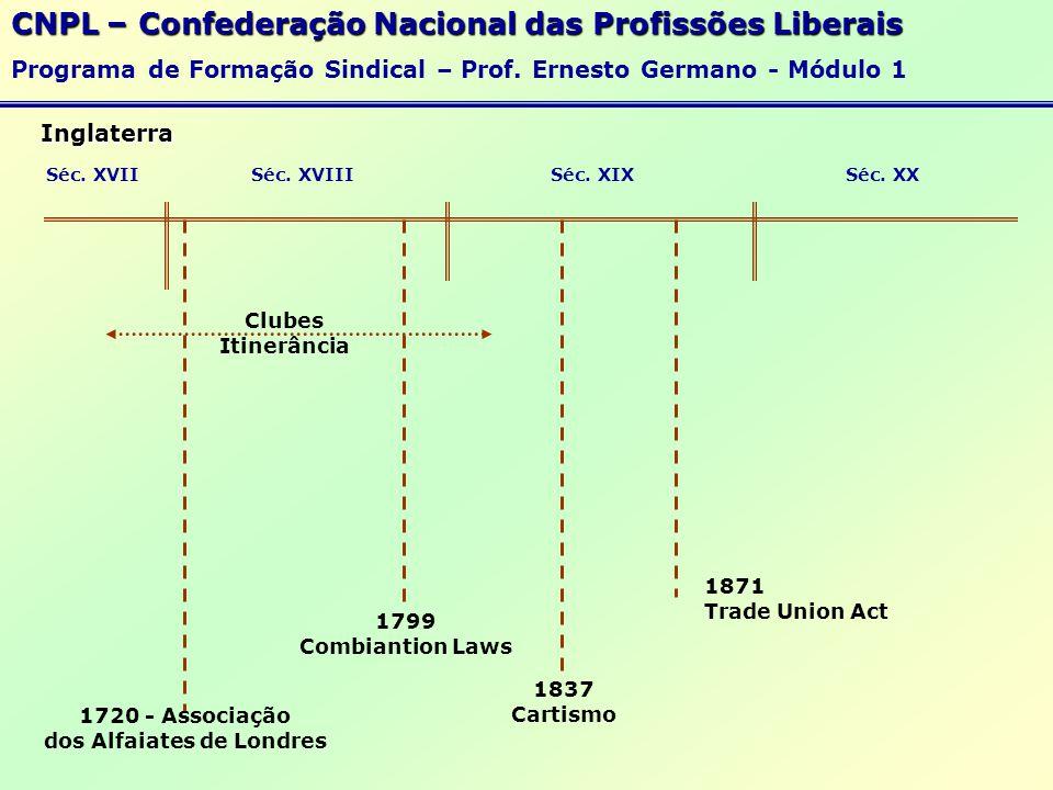 Os Blocos Econômicos 02 - União Européia CNPL – Confederação Nacional das Profissões Liberais Programa de Formação Sindical – Prof.