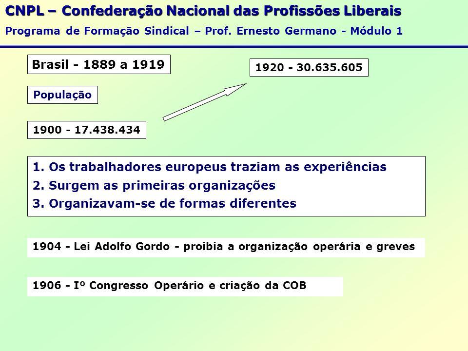 Distribução da Renda Mundial CNPL – Confederação Nacional das Profissões Liberais Programa de Formação Sindical – Prof.