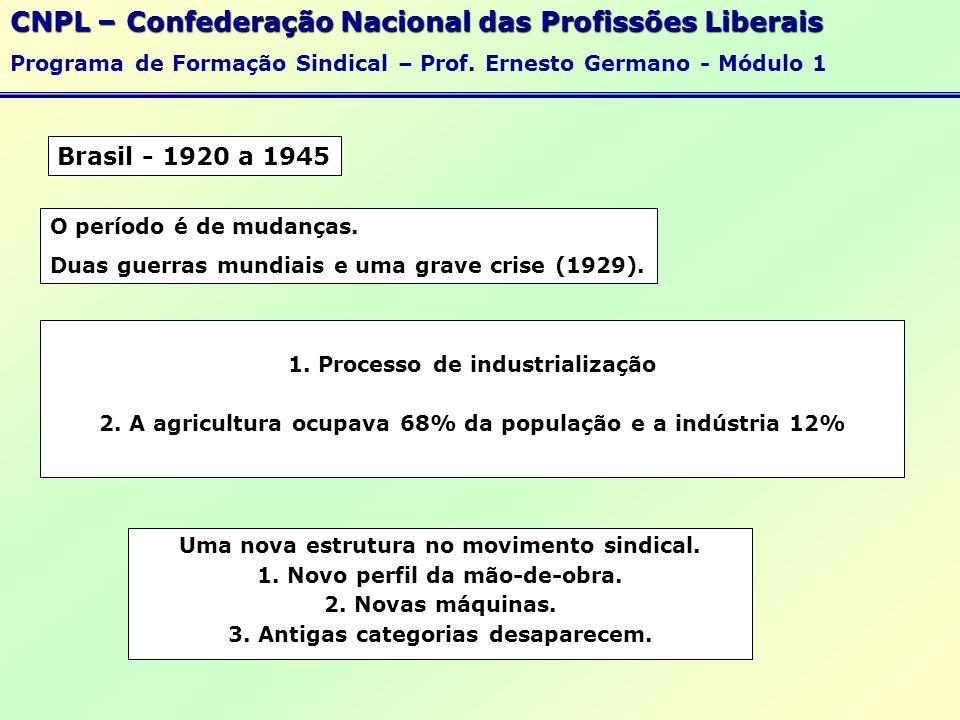 Brasil - 1920 a 1945 O período é de mudanças.Duas guerras mundiais e uma grave crise (1929).