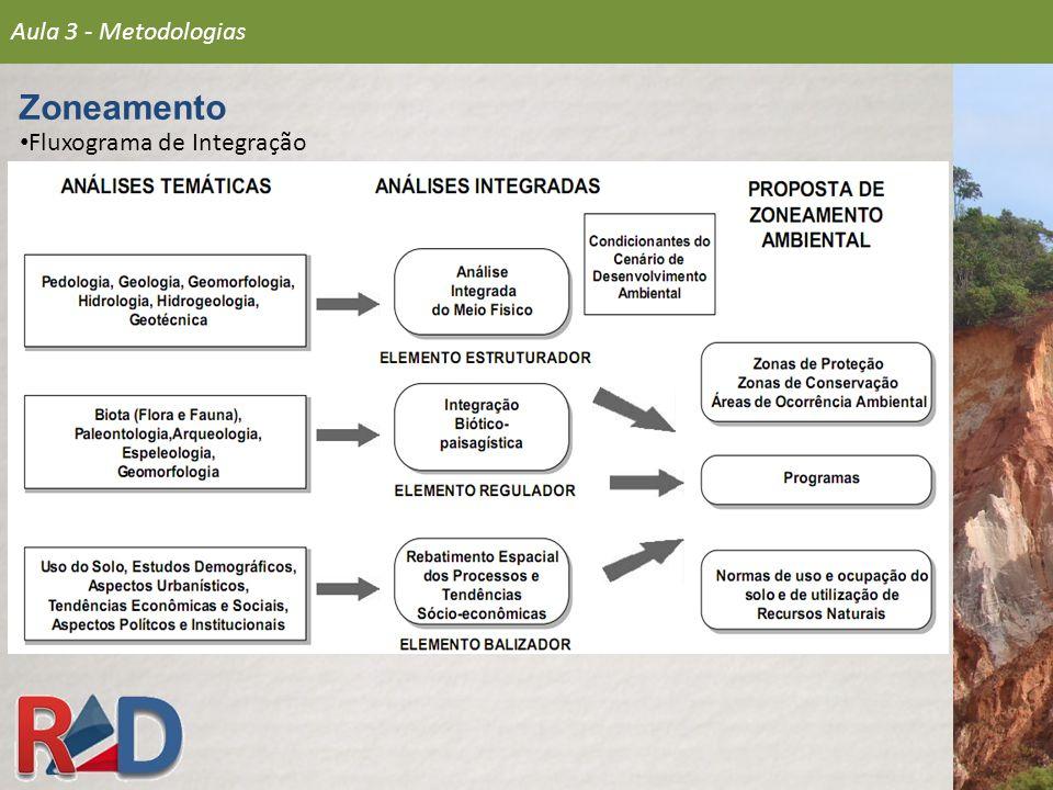 Fluxograma de Integração Aula 3 - Metodologias Zoneamento