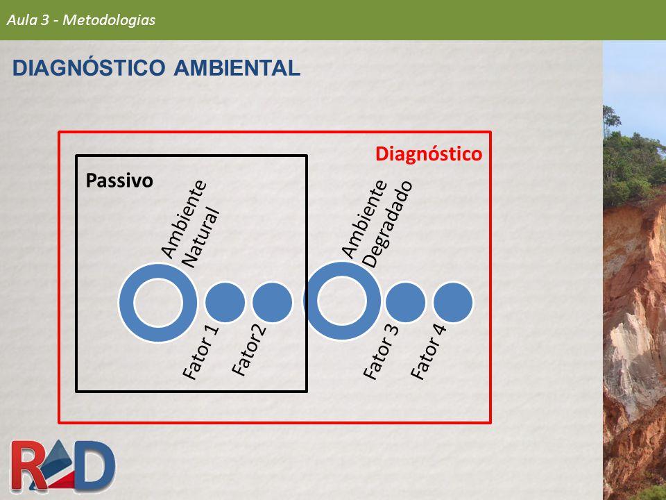 DIAGNÓSTICO AMBIENTAL Ambiente Natural Fator 1Fator2 Ambiente Degradado Fator 3Fator 4 Passivo Diagnóstico