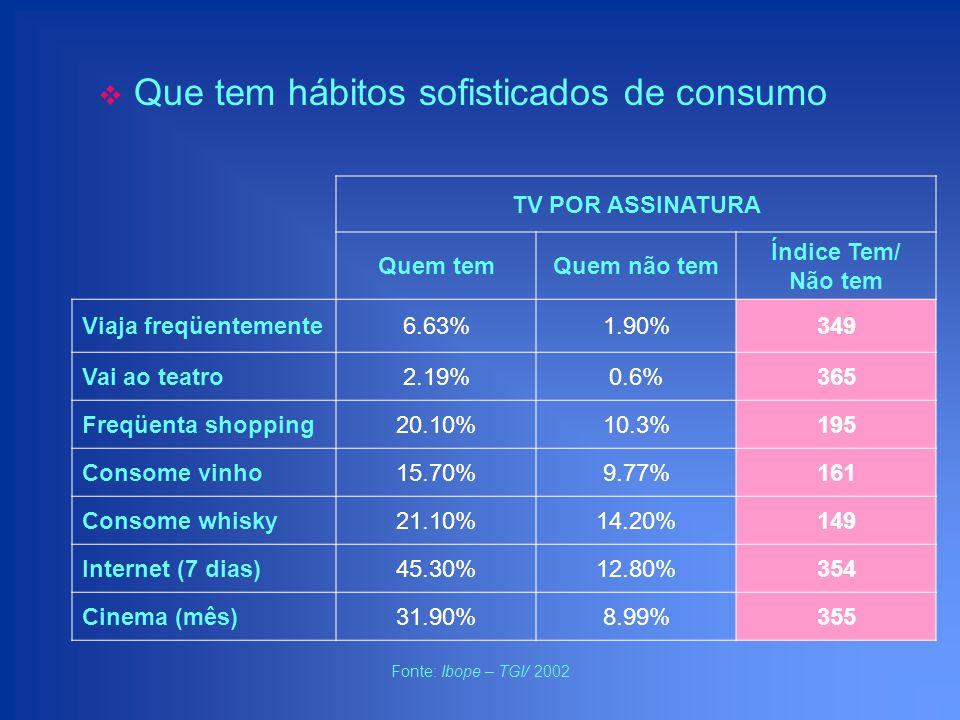 TV POR ASSINATURA Quem temQuem não tem Índice Tem/ Não tem Viaja freqüentemente6.63%1.90%349 Vai ao teatro2.19%0.6%365 Freqüenta shopping20.10%10.3%19