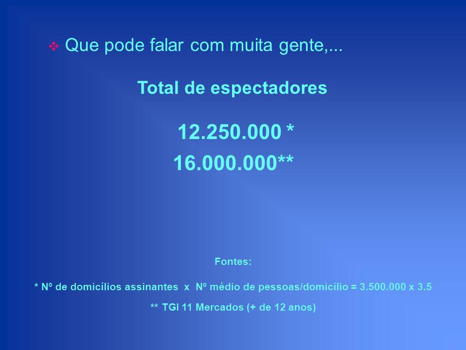 16.000.000** ** TGI 11 Mercados (+ de 12 anos) 12.250.000 * Fontes: * Nº de domicílios assinantes x Nº médio de pessoas/domicílio = 3.500.000 x 3.5 Qu