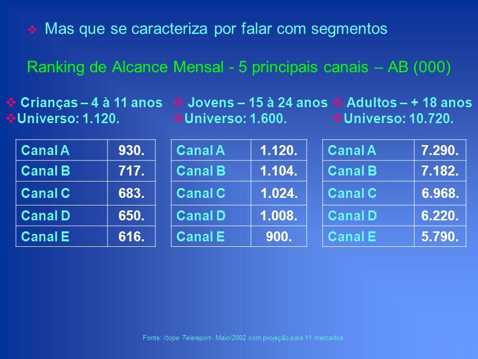 Ranking de Alcance Mensal - 5 principais canais – AB (000) Canal A930. Canal B717. Canal C683. Canal D650. Canal E616. Crianças – 4 à 11 anos Universo