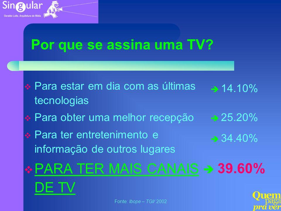 Por que se assina uma TV? Para estar em dia com as últimas tecnologias Para obter uma melhor recepção Para ter entretenimento e informação de outros l