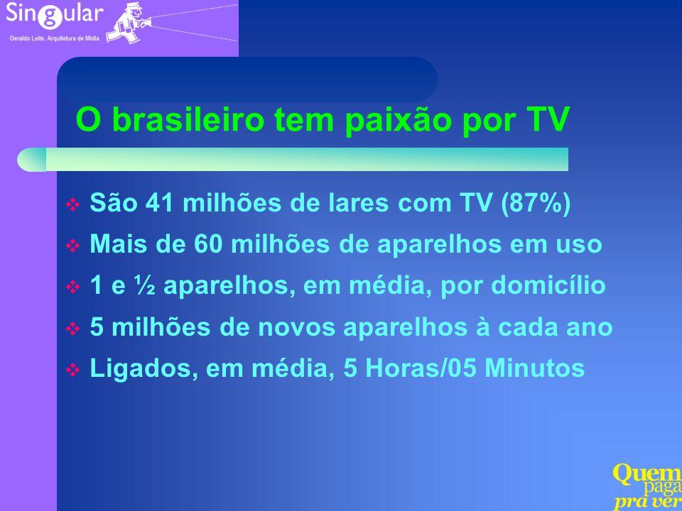 O brasileiro tem paixão por TV São 41 milhões de lares com TV (87%) Mais de 60 milhões de aparelhos em uso 1 e ½ aparelhos, em média, por domicílio 5