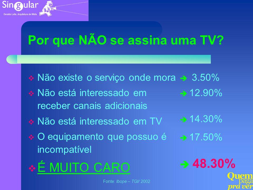 Por que NÃO se assina uma TV? Não existe o serviço onde mora Não está interessado em receber canais adicionais Não está interessado em TV O equipament