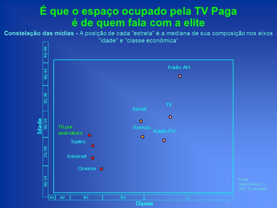 É que o espaço ocupado pela TV Paga é de quem fala com a elite Constelação das mídias - A posição de cada