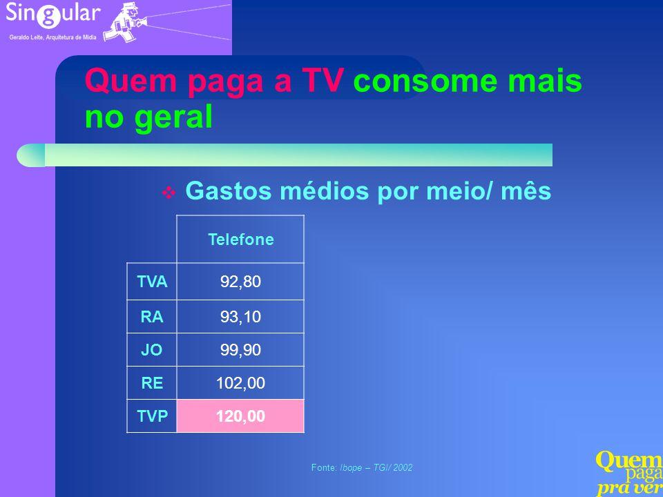 Quem paga a TV consome mais no geral Gastos médios por meio/ mês Telefone TVA92,80 RA93,10 JO99,90 RE102,00 TVP120,00 Fonte: Ibope – TGI/ 2002