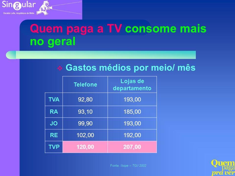 Quem paga a TV consome mais no geral Gastos médios por meio/ mês Fonte: Ibope – TGI/ 2002 Telefone Lojas de departamento TVA92,80193,00 RA93,10185,00