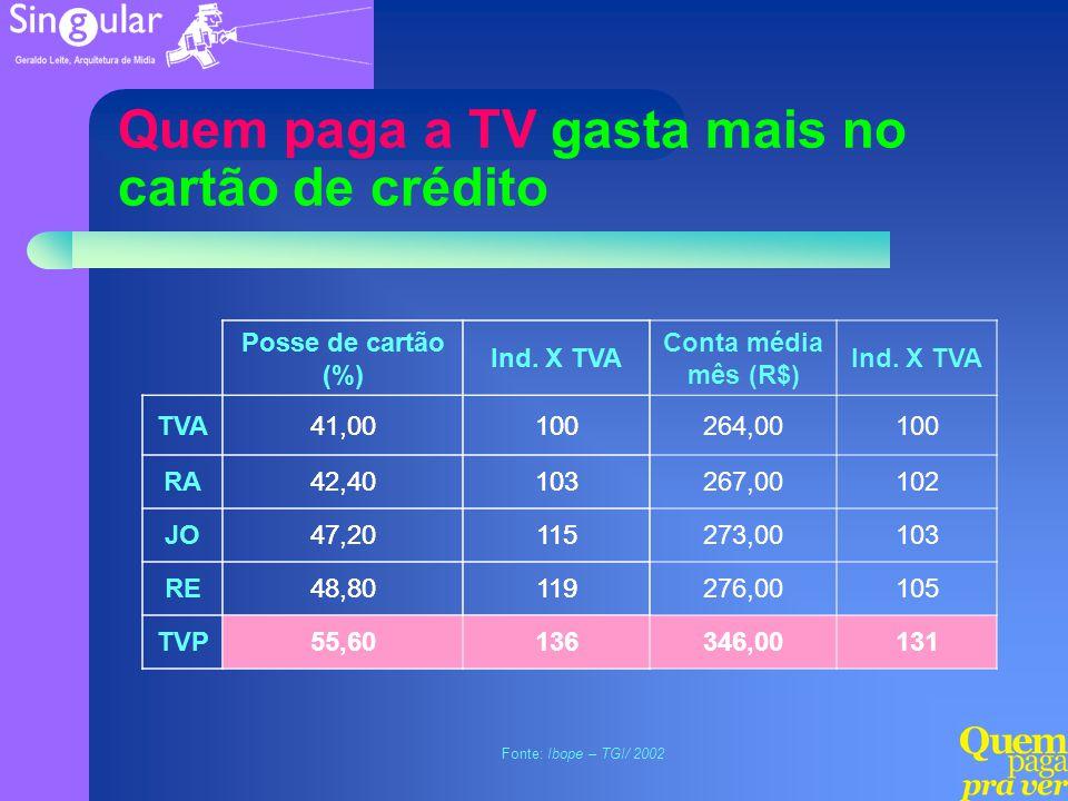 Quem paga a TV gasta mais no cartão de crédito Fonte: Ibope – TGI/ 2002 Posse de cartão (%) Ind. X TVA TVA41,00100 RA42,40103 JO47,20115 RE48,80119 TV